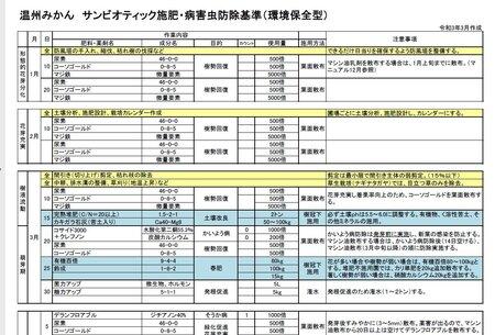 みかん・中晩柑 環境保全型(減農薬)栽培カレンダー